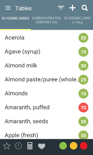 Glycemic Index Load Diet Aid