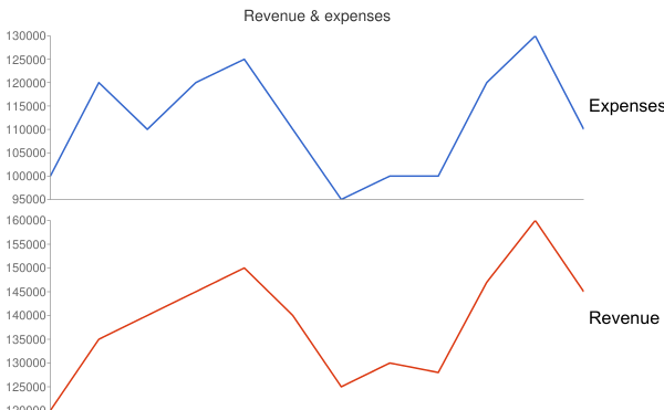 Sparkline chart showing revenue and expenses