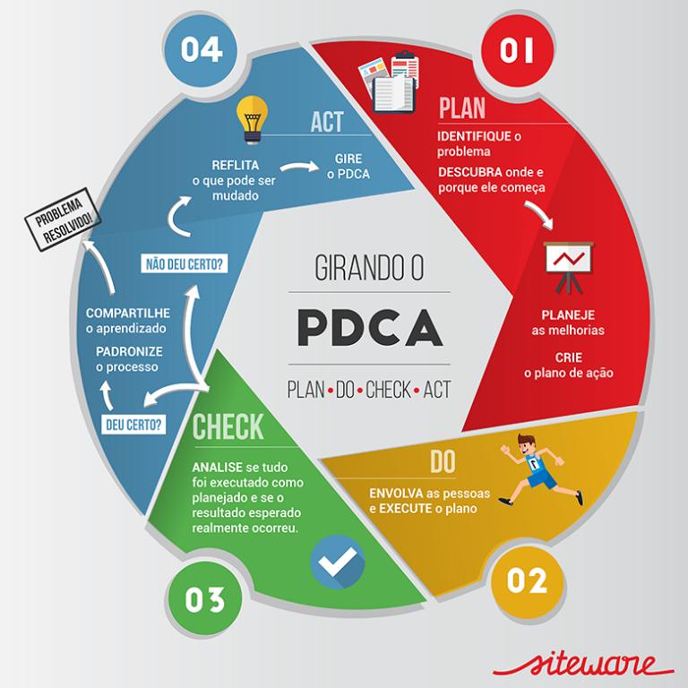 pdca_siteware