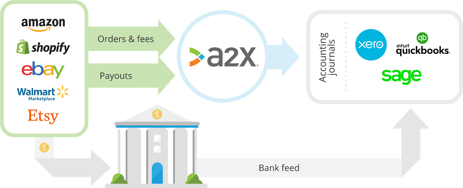 A2X integration infographic