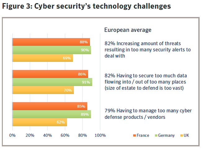 Figure 3: Cyber security's technology challenges. Source: Symantec