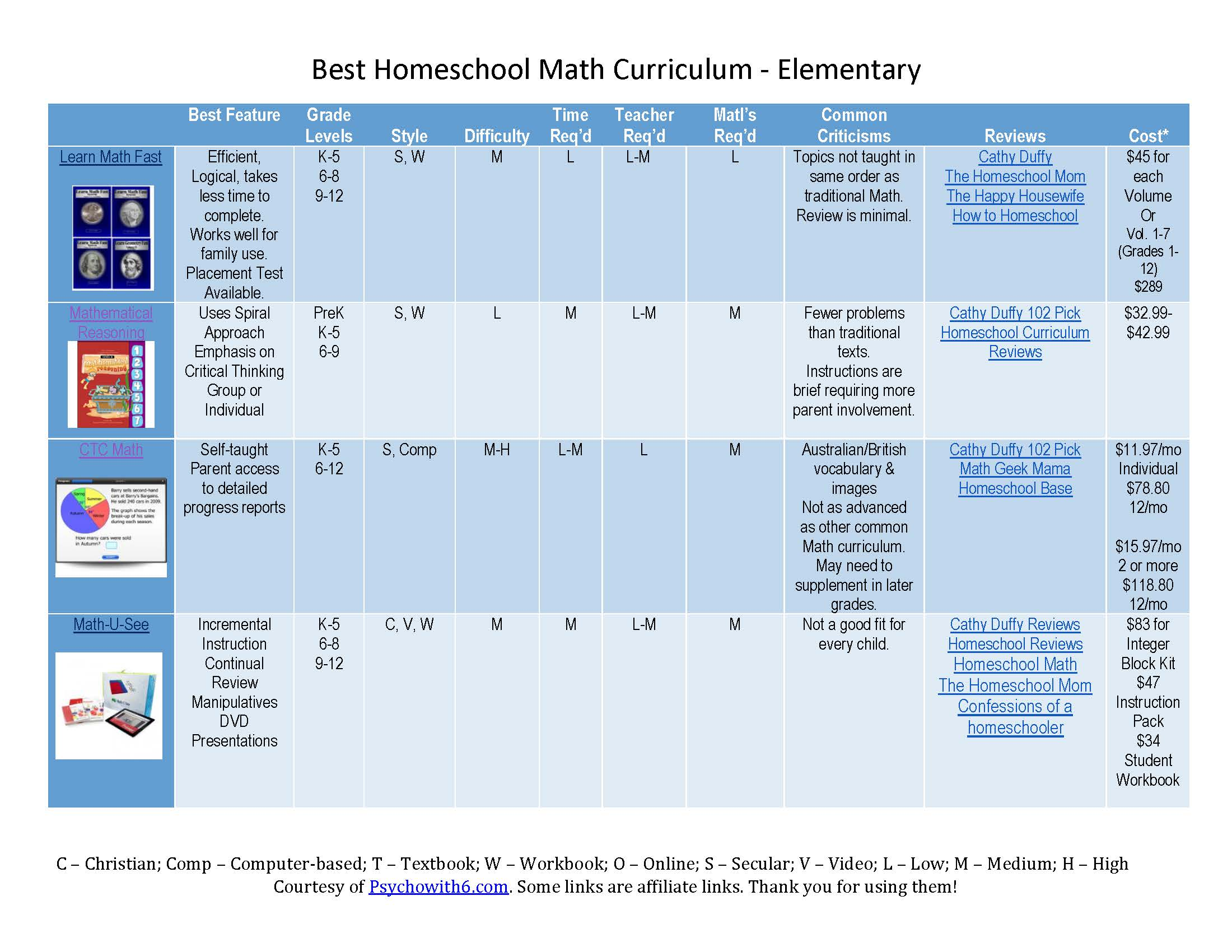 Best Homeschool Math Curriculum