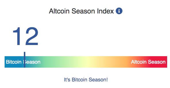Индекс Altcoin Season Index находится на отметке 12 из 100. Это означает, что только 12 монет из топ-50 за последние 3 месяца выросли сильнее, чем ВТС. По методологии индекса сезон альткоинов начнется, когда их количество достигнет 75%.