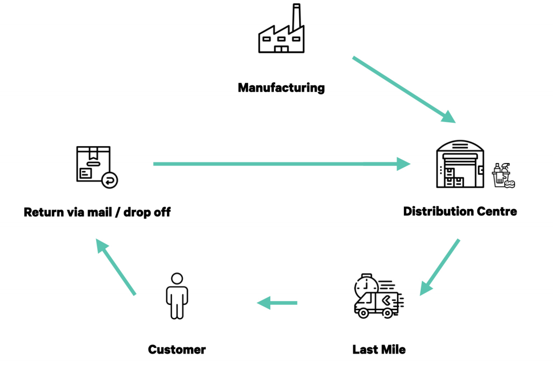 decentralized reusable packaging cycle