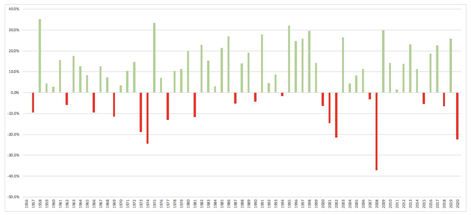 The S&P 500 Index has had positive years 70% of the times since it's launch in 1957