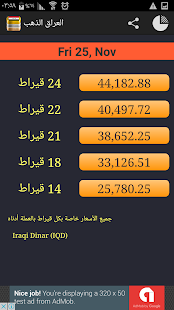 Daily Gold Price chart in Iraq