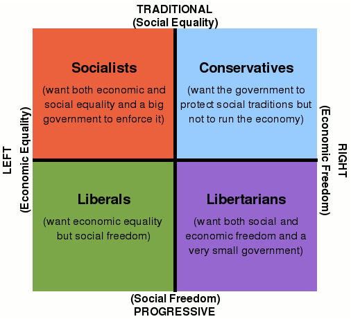 a comparison of ideologies of conservatives and liberals