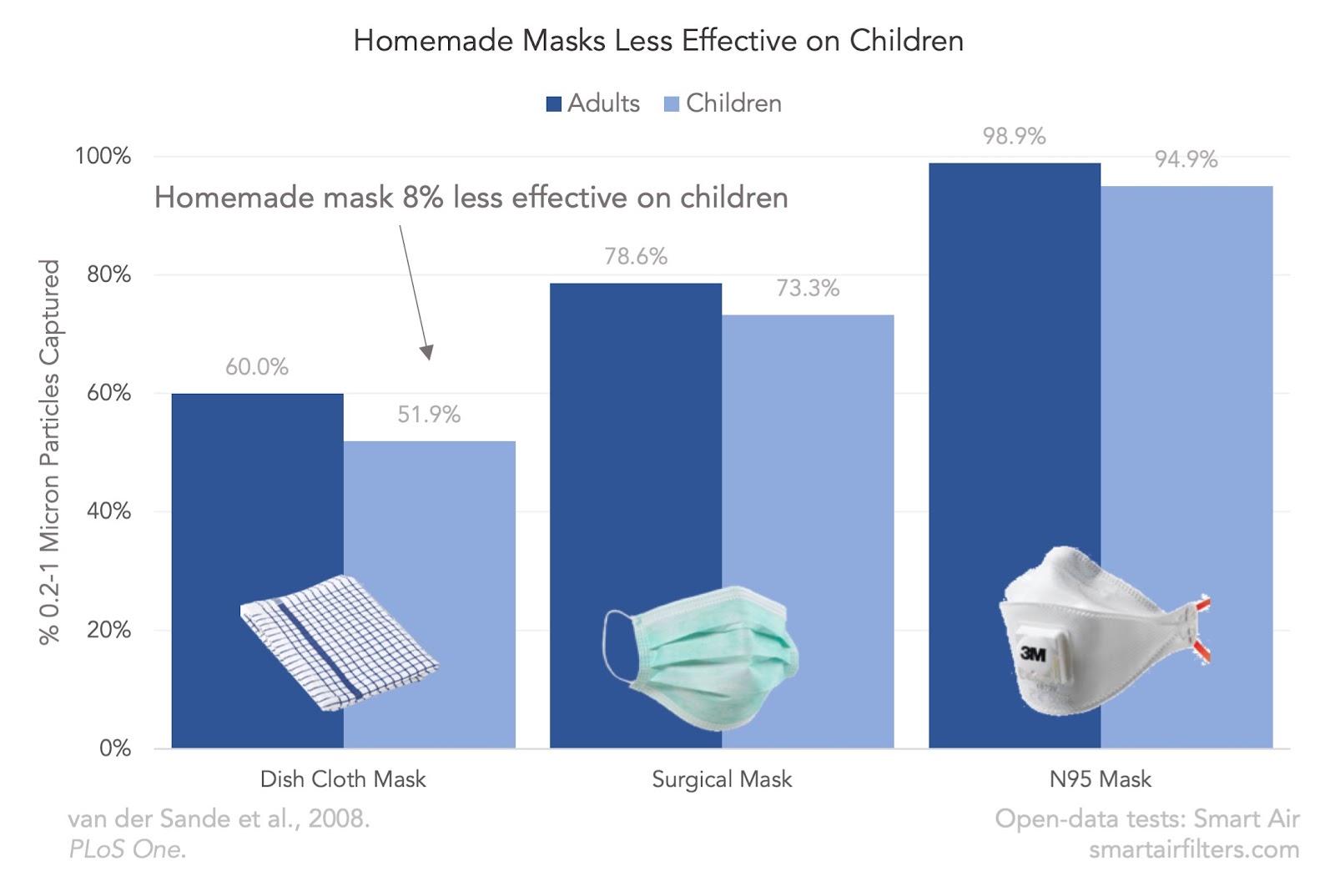 Homemade DIY Mask Effectiveness Children