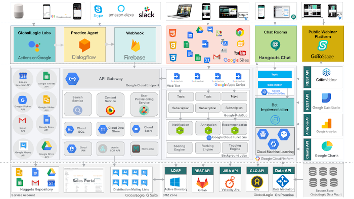 Figure 1: GlobalLogic's Practice Portal architecture is built on a variety of Google Cloud services