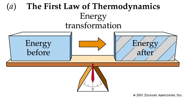 An illustration of the equation: energy before a reaction equals energy after a reaction.