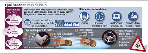 Consejos de la DGT para conducir con hielo en el asfalto. / DGT