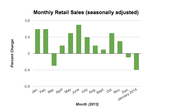 January Retail Sales Only Increases Confusion