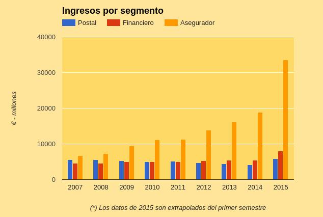 Revenues by segment Poste Italiane.png