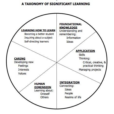 Why Teach with an Interdisciplinary Approach?