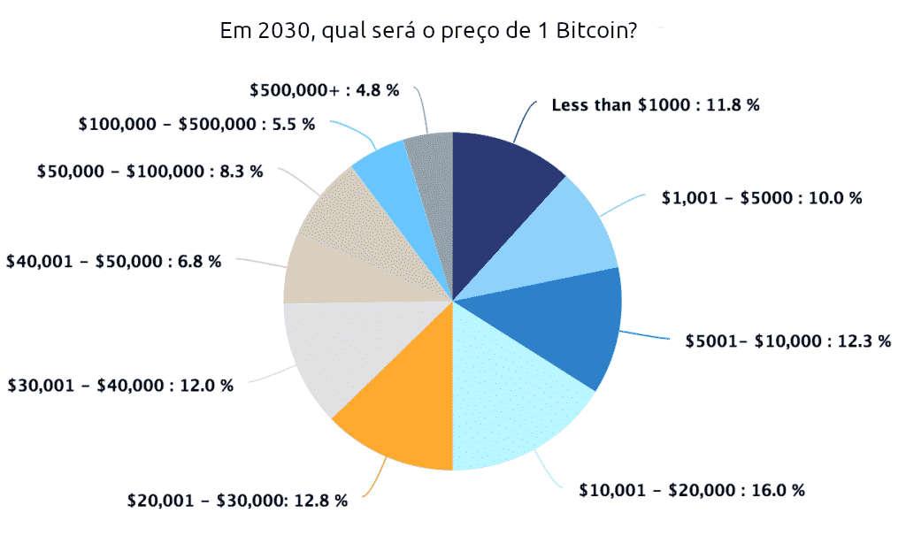 Previsão de preço bitcoin 2030