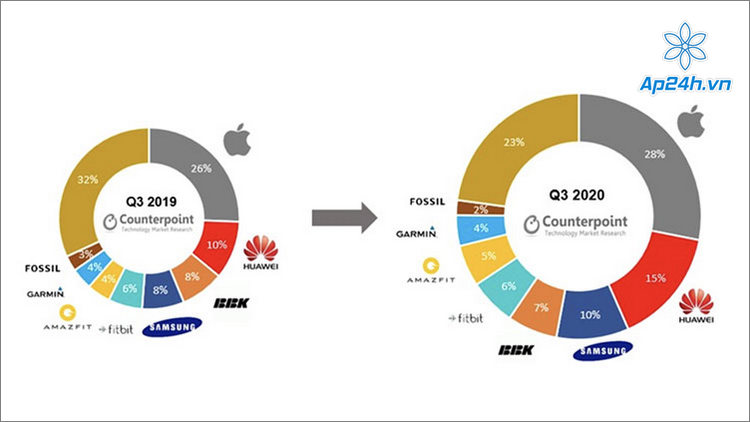 So sánh biểu đồ thị trường đồng hồ thông minh quý 3 các năm