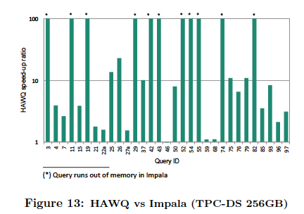 Pivotal HAWQ Benchmark Demonstrates Up To 21x Faster