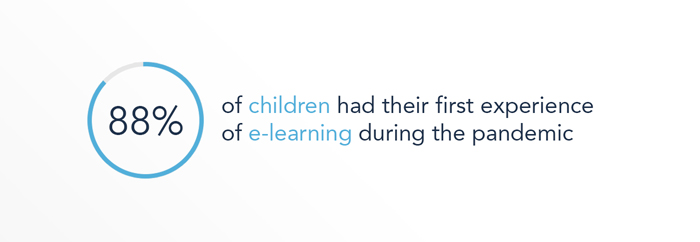 The pandemic was the first time 88% of children participated in e-learning