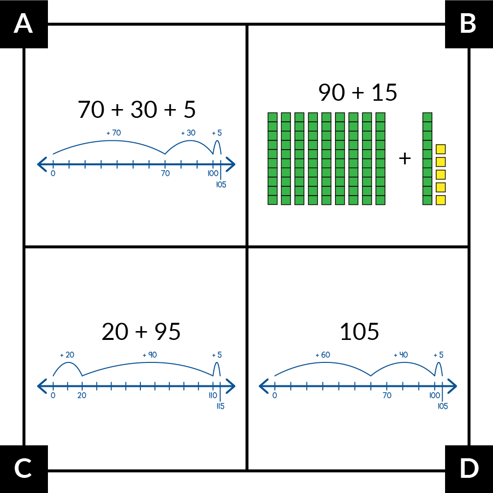 A. shows 70 + 30 + 5 on a number line with matching jumps. B. shows 90 + 15 with number pieces. B. shows 20 + 95 on a number line with jumps of 20, 95, and 5. D. shows 105 on a number line with jumps of 60, 40, and 5.