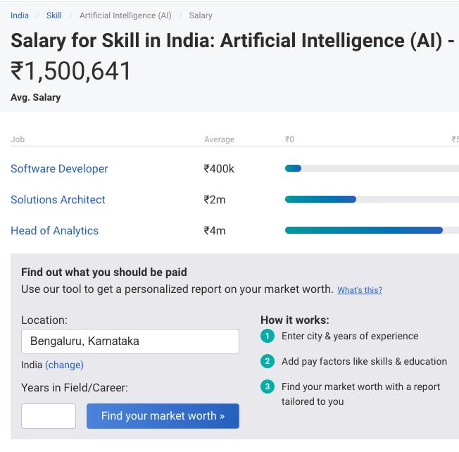 Artificial Intelligence Engineer Salary