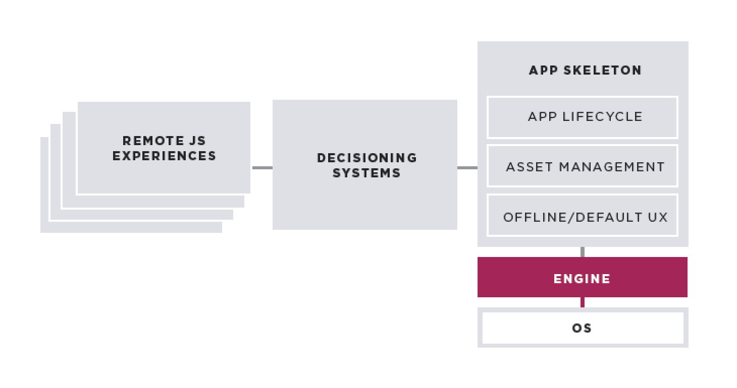 Responsive to Data Driven Personalization and Optimization