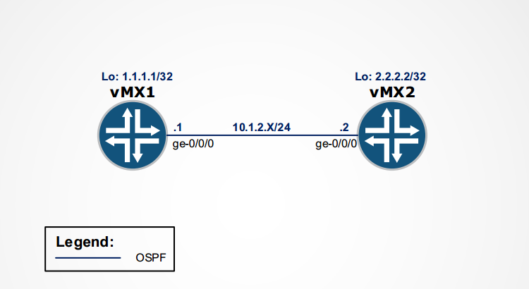 collapsed_core_2pes_ospf