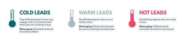 sales-content-leads-explained