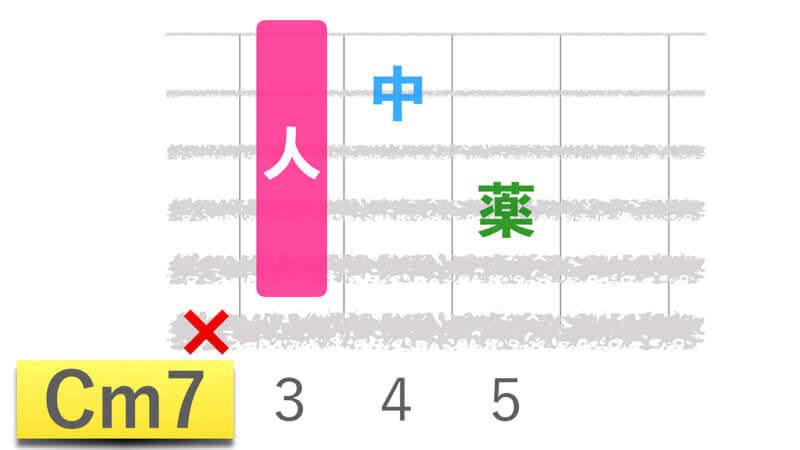 ギターコードCm7シーマイナーセブンの押さえかたダイアグラム表