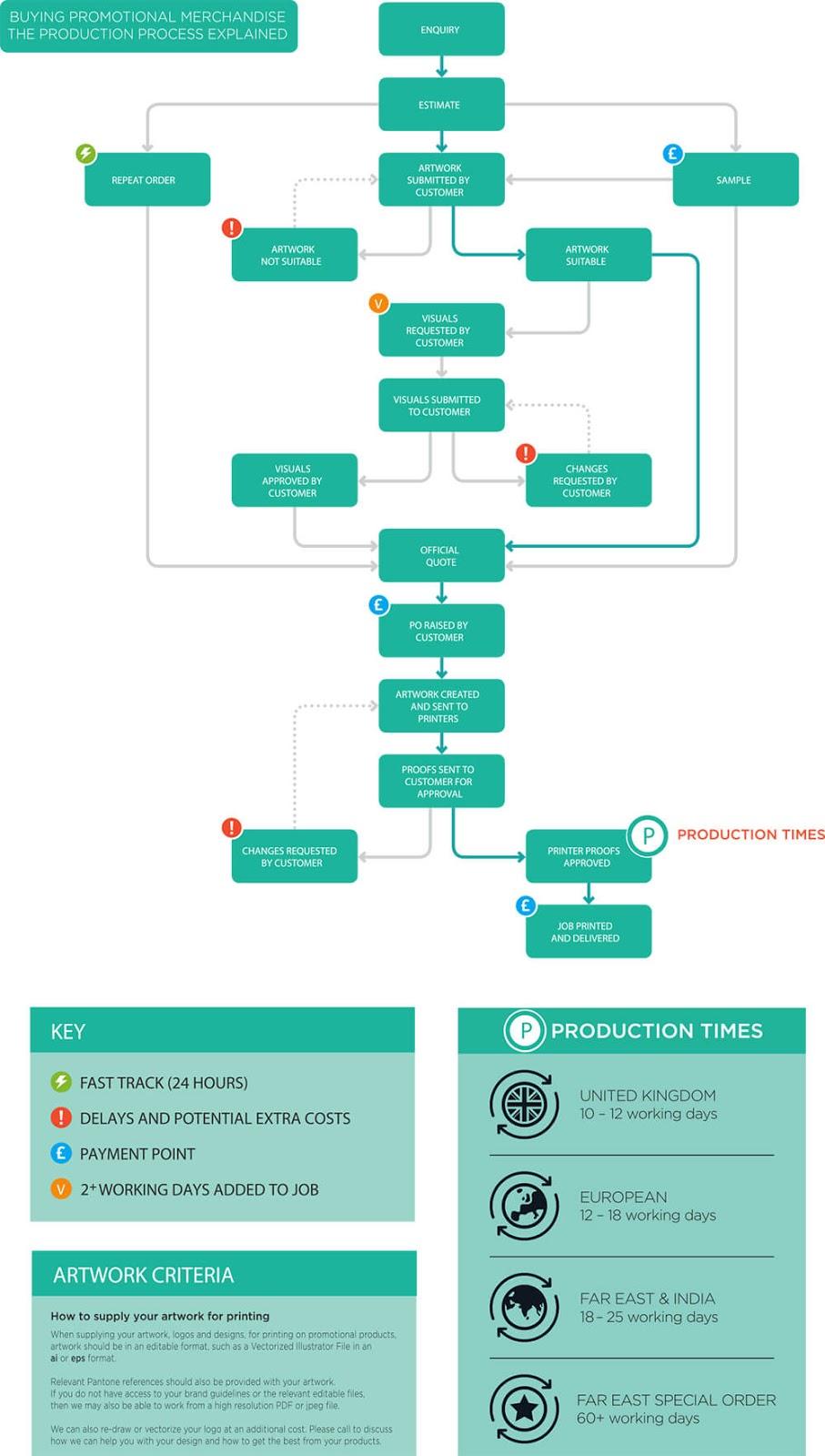 Diagram of Navillus Print Gifts Order Process
