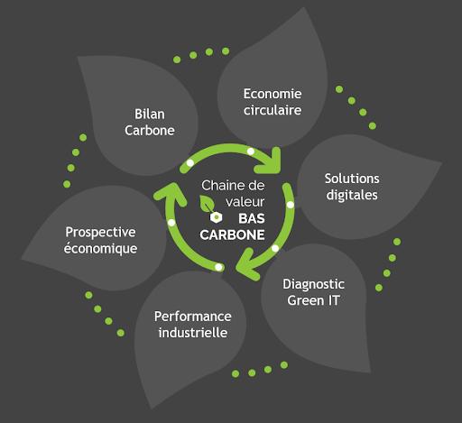 ecosystème Denow