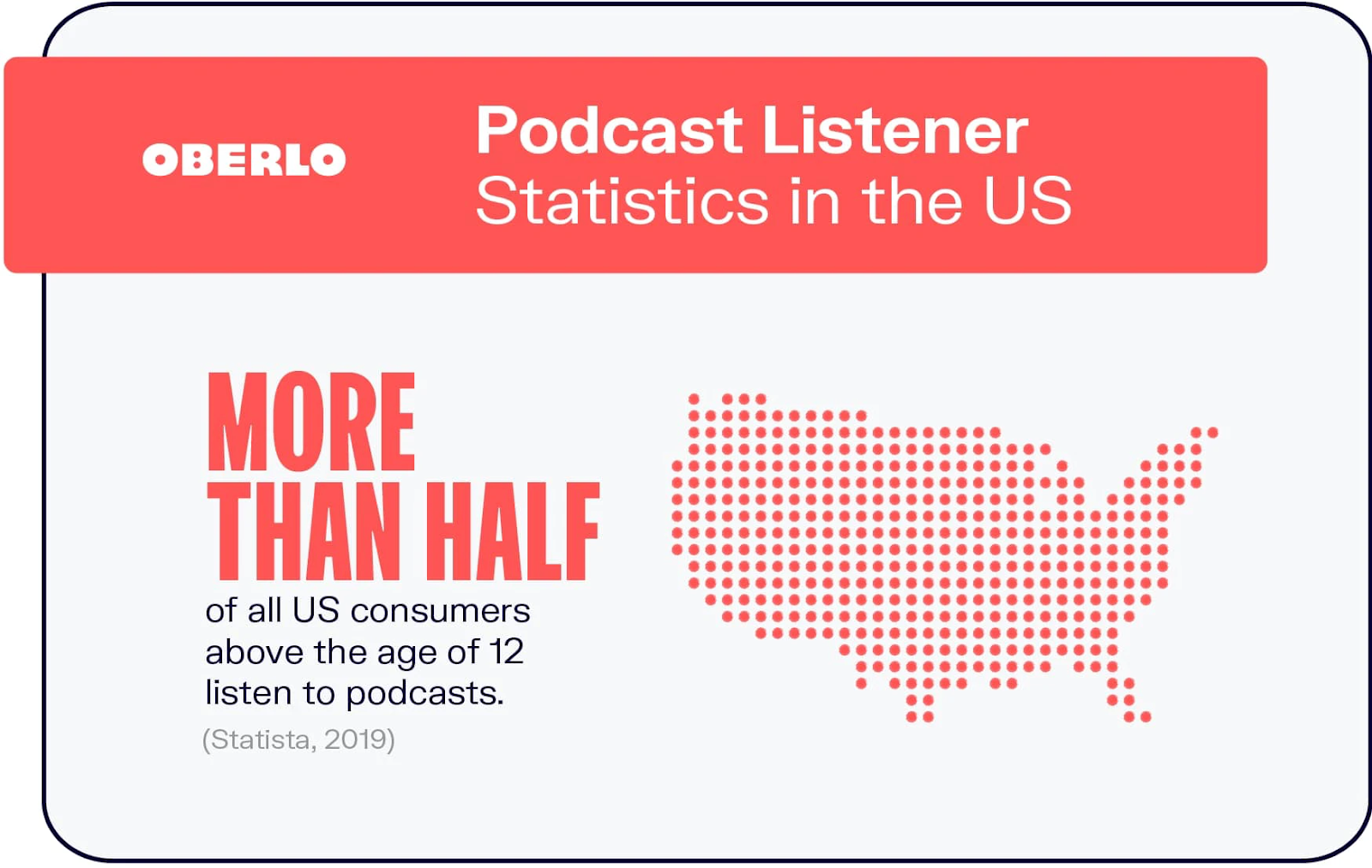 More than half of all US consumers (above age 12) listen to podcast episodes.