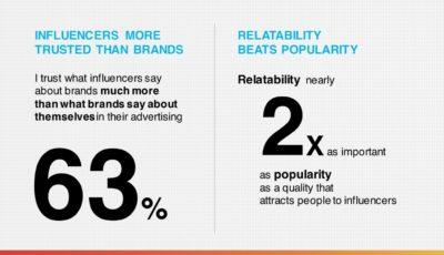 influencer marketing trust research