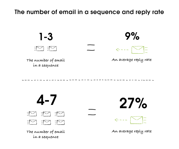 number of prospecting emails in a sequence.