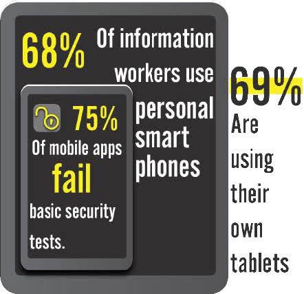 35% of professionals work devices had no mandated measures to secure corporate data.