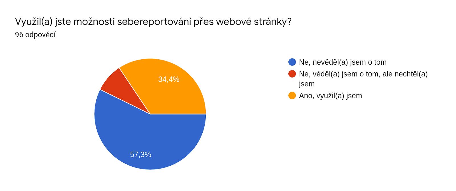 Graf odpovědí Formulářů. Název otázky: Využil(a) jste možnosti sebereportování přes webové stránky?. Počet odpovědí: 96 odpovědí.