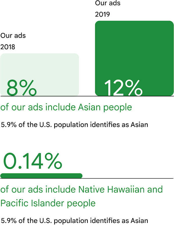 Three bar graphs showing that in 2018: 8% of our ads included Asian people, in 2019: 12% of our ads included Asian people, and in 2019: 0.14% of our ads included Native Hawaiian and Pacifiic Islander people. Text stating that 5.9% of the U.S. population identifies as Asian.
