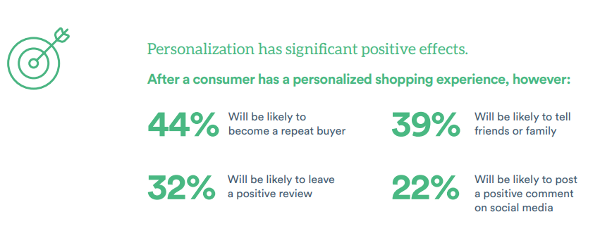 Personalization Becomes More Impactful  in customer service trends