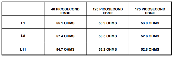 A table showing L1, L8 and L11 components impedance values at different picosecond edge values using three different time domain reflectometers