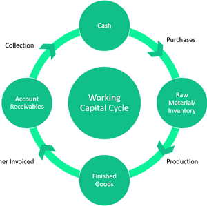 Working capital cycle from cash to account receivables