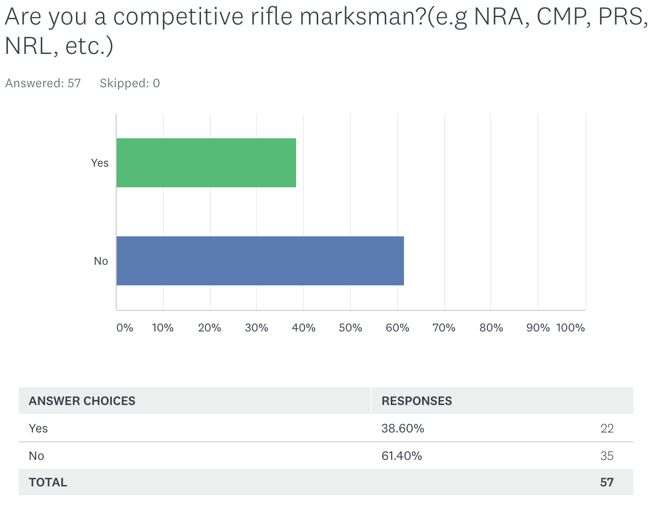 Survey results: Are you a competitive marksman?