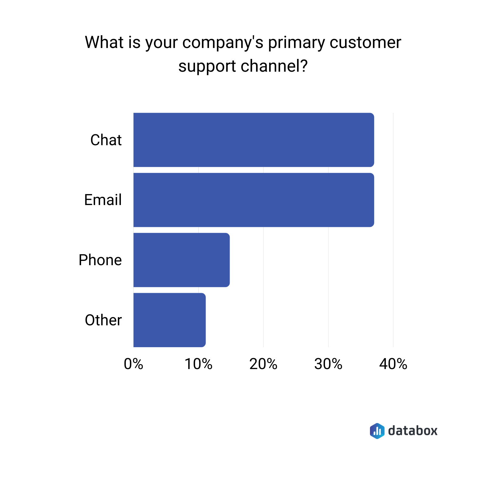main channel for customer support data graph