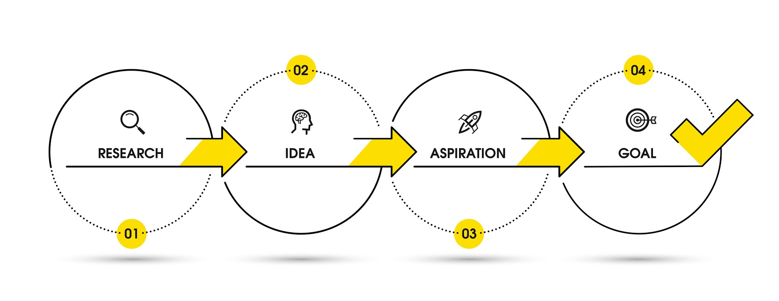 Process Flow Diagram Business Technique