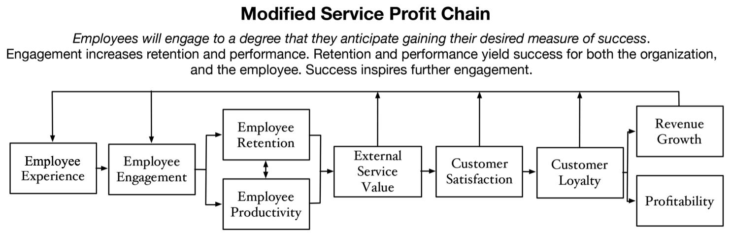 modified service profit chain graph