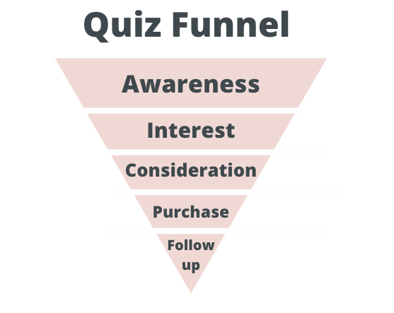 quiz funnel graphic with Awareness at top of funnel and Purchase and Follow-up at bottom