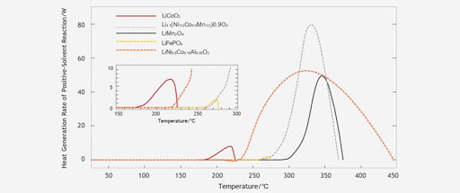 Figure 3: Heat generated by Lithium-ion batteries at different high temperatures Source: P. Peng, F. Jiang., Thermal safety of Lithium-ion batteries with various cathode materials: A numerical study. International Journal of Heat and Mass Transfer. 103 (2016) 1008–1016