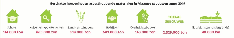 Afbeeldingsresultaat voor geschatte hoeveelheden asbest vlaanderen