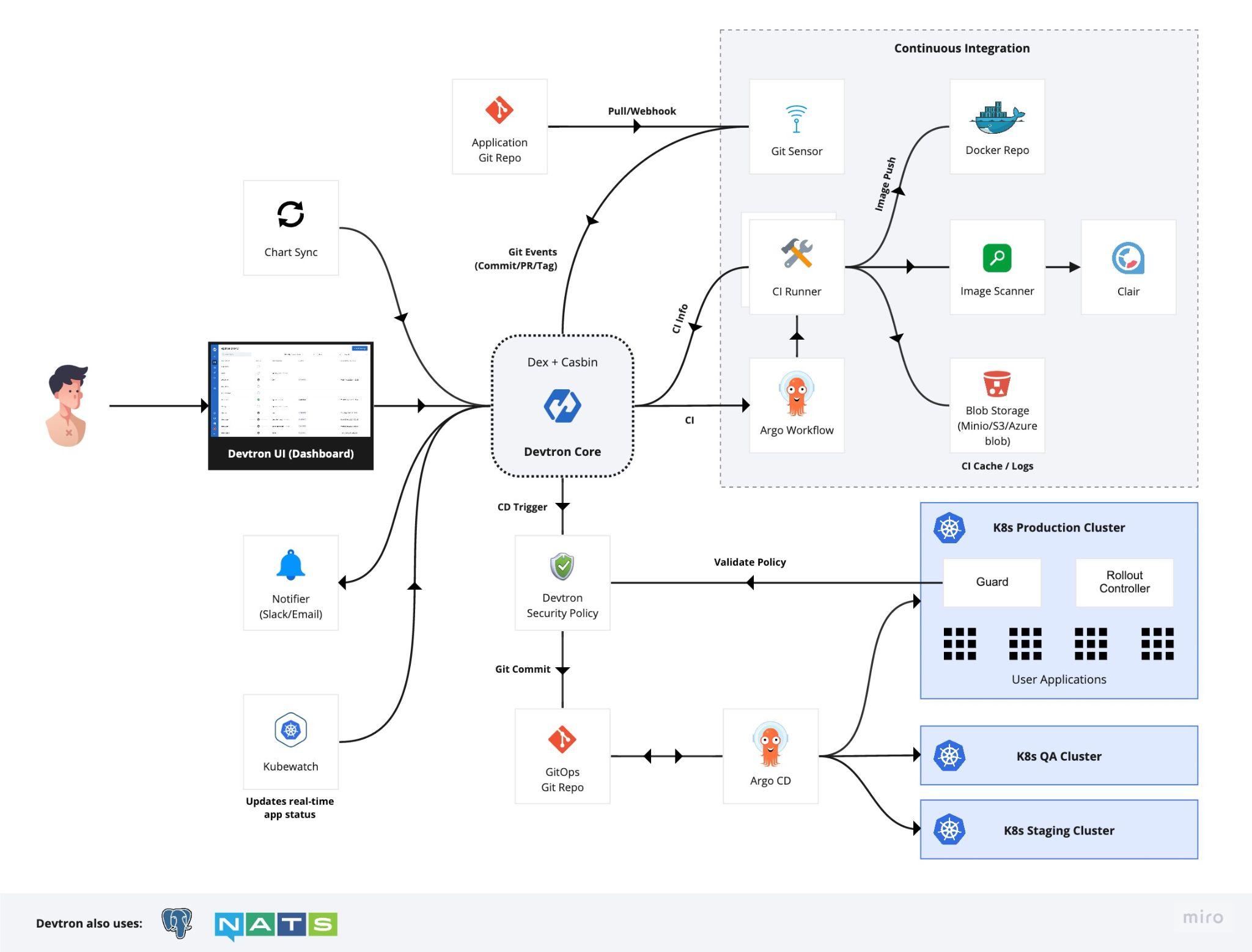 Devtron - Kubernetes CI CD tools to Improve Your Devops
