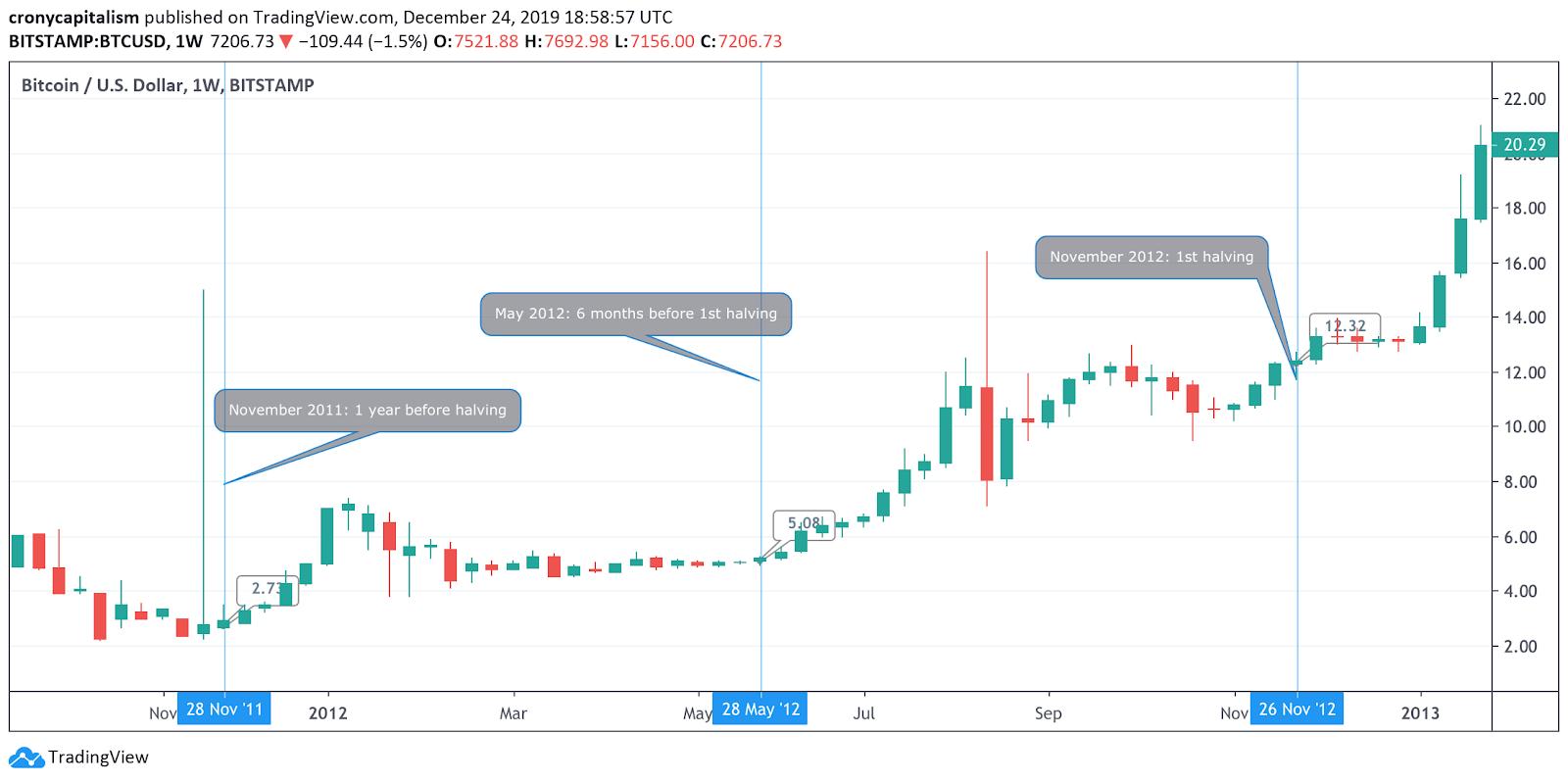Bitcoin Halving Guide 1