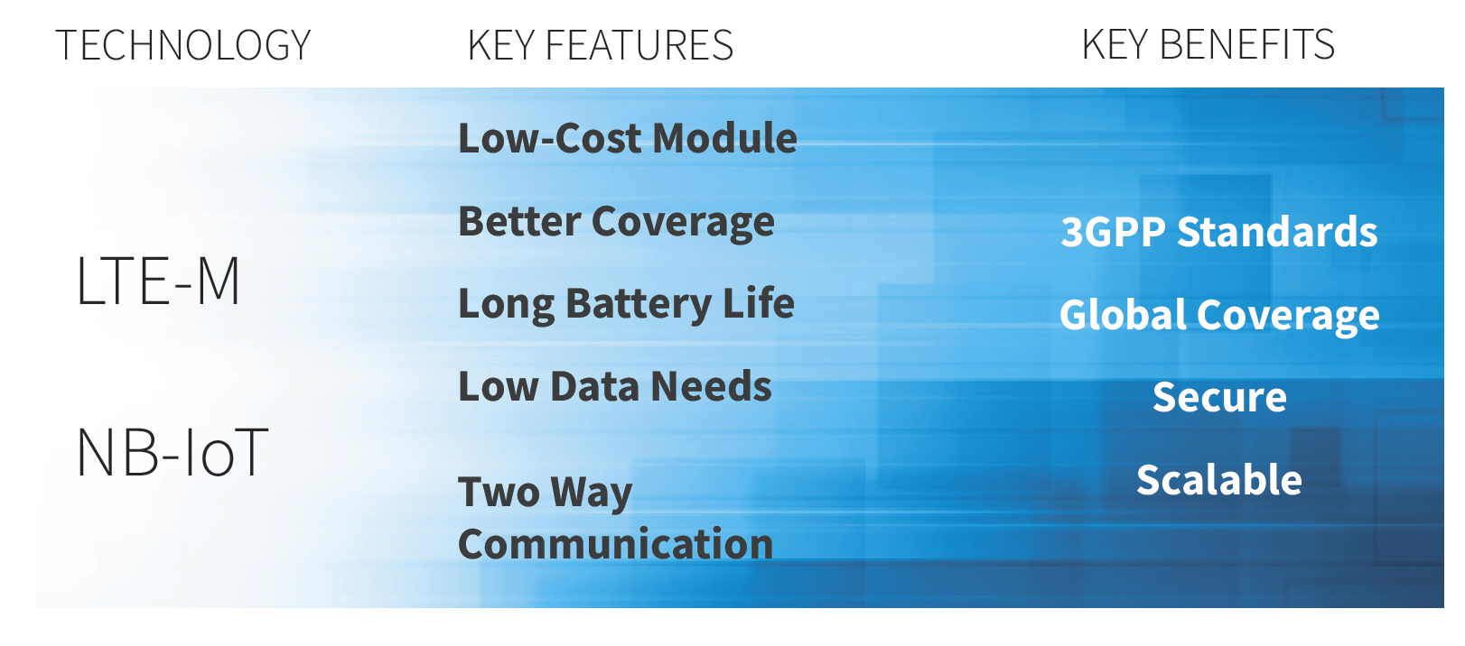 LTE-M & NB-IoT: Features and Benefits. Mobile IoT: 3GPP standard technology for LPWA