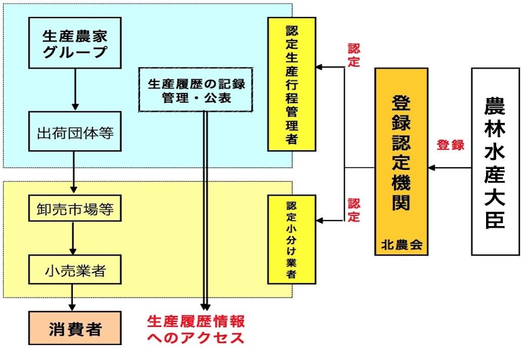 公表JAS制度の仕組み